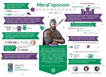 Интернет или голос: что преобладает в мобильном мире Овнов?